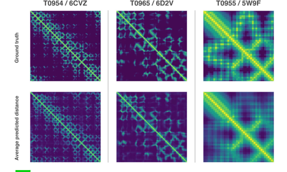 DeepMind, Yapay Zeka ile  prediktif protein modellemesinde ilerleme olduğunu iddia ediyor.